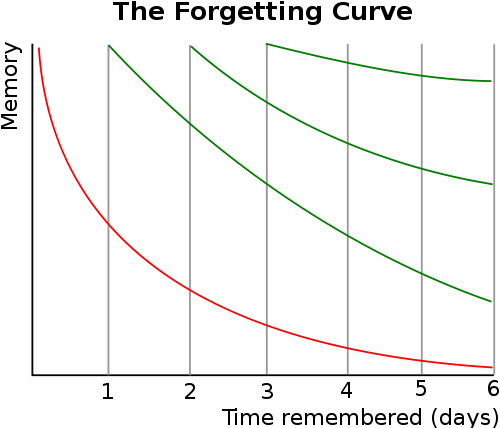 Forgetting Curve is exponential