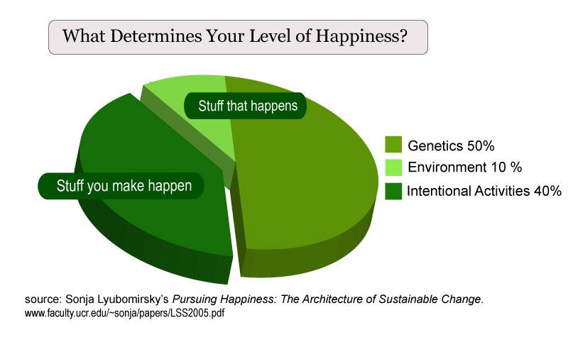Happiness: 50% genetic, 10% environment, 40% intentional activities